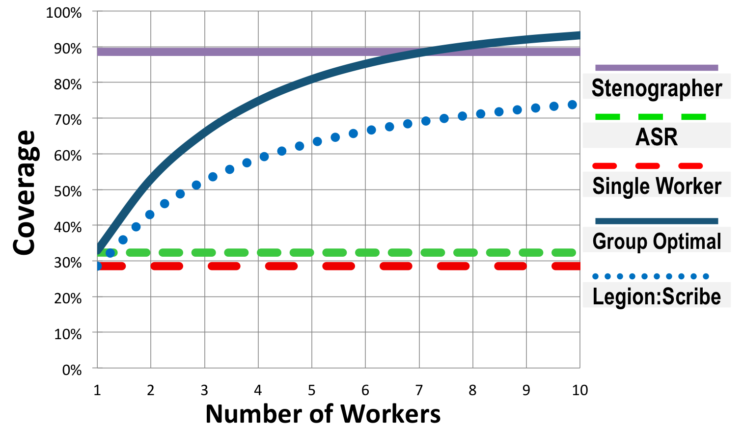 Graph of coverage performance for each captioning method tested